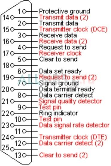 RS-232 контакты DВ25